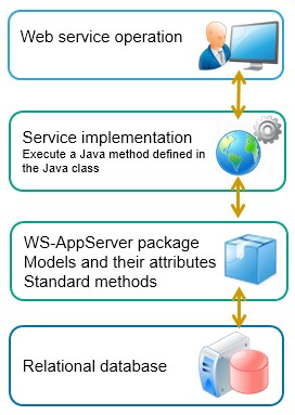 The OpenText Process Suite ABC Glossary - WS AppServer Package part 1